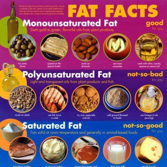 Types of Fats!