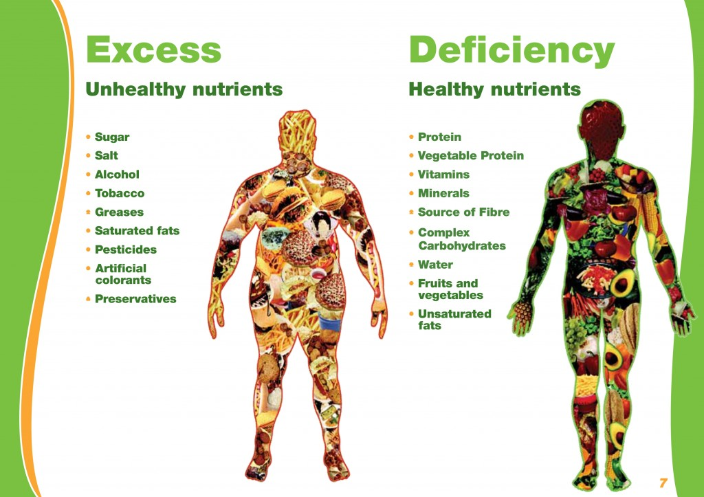 Unhealthy nutrients Vs Healthy nutrients